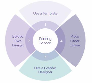 Printing Steps & Help